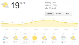 Předpověď počasí google